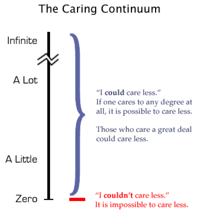 GD Quickie: The Continuum of Caring