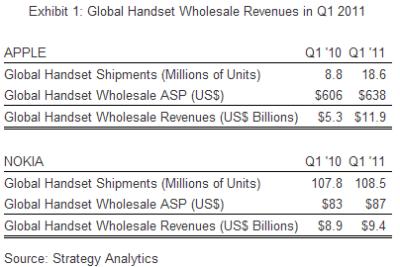 Apple is #1 in Global Handset Revenue