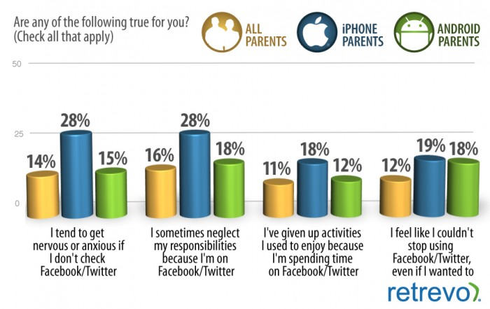 New Story/Study: iPhone Owning Parents & Social Media