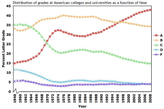 Our 'Everyone Gets a Trophy' Culture Hits College: Grade Inflation in the New Millenium