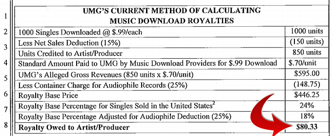 Music Diary News: Major Label Artists Get $0.08 for Each Digital Song Sold for $1!