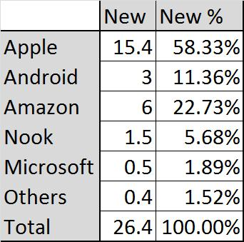 Did Android Tablets GAIN Market Share ... or Lose It?  Did Android Tablets GAIN Market Share ... or Lose It?