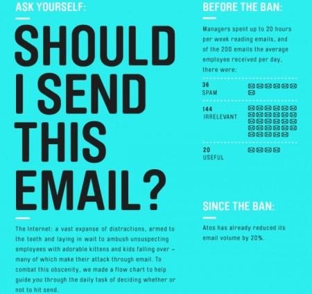 Flowchart Helps You Decide If You Should Send That Email (Hint: No)