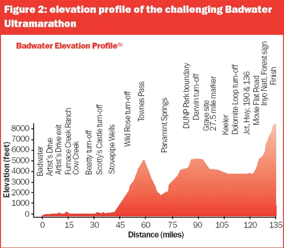 Are You Tough Enough For Badwater?