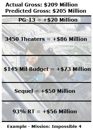 Good Movies Actually Do Better at the Box Office