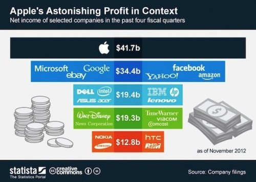 Apple's Profit Compared to Everyone Else's Profits