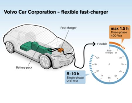 Volvo Testing New Fast Charging System for EVs  Volvo Testing New Fast Charging System for EVs