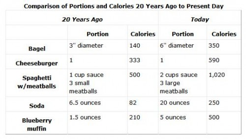 Portion Size Increase