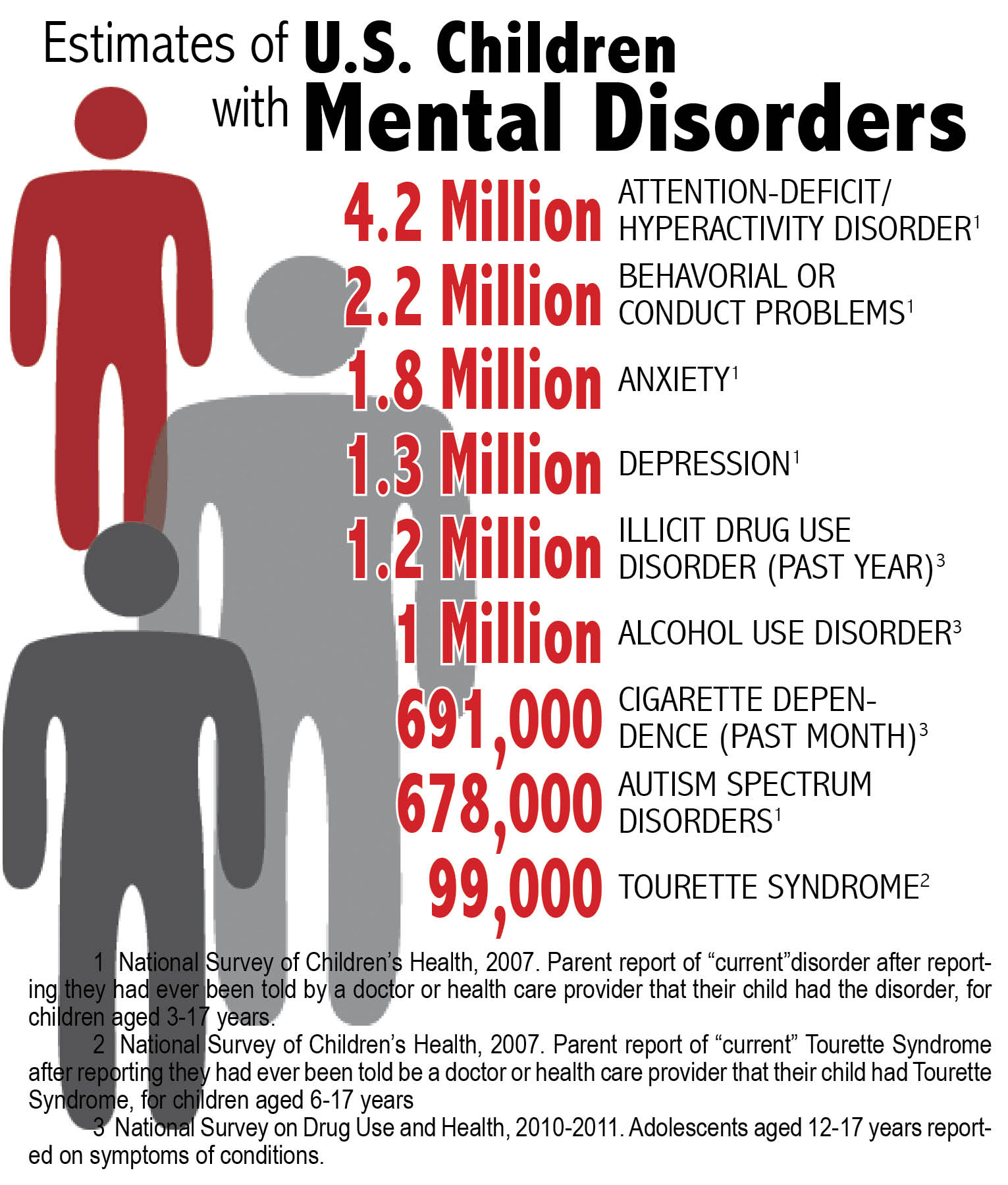 Causes Of Childhood Mental Illness Examined