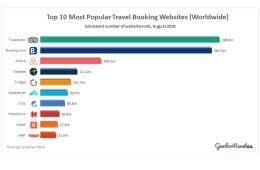 Top 10 Most Popular Travel Booking Apps_DAU_EU