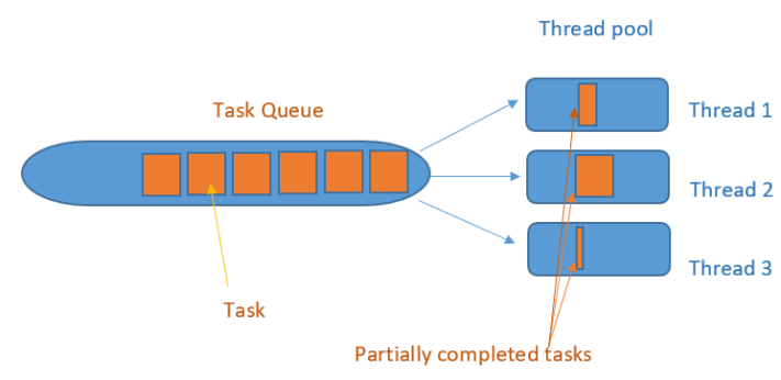 Java blocking queues explained   geek-programmer