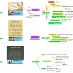 mindmap and thoughts on how we need to succeed