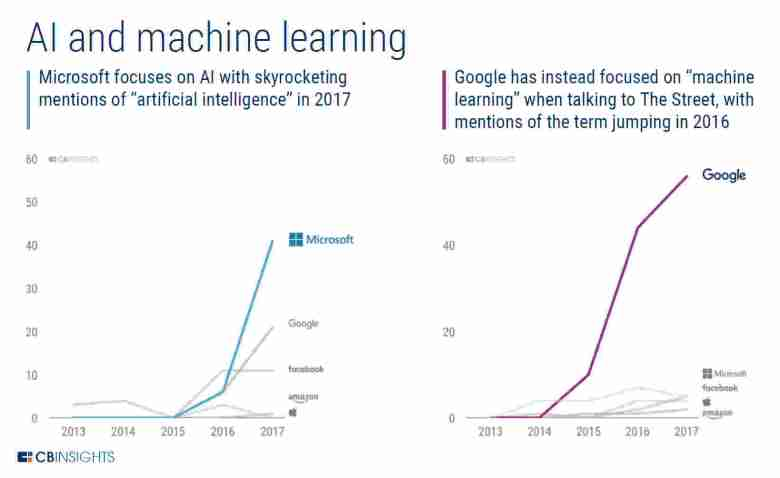 Learn Why Artificial Intelligence Attracts Giants