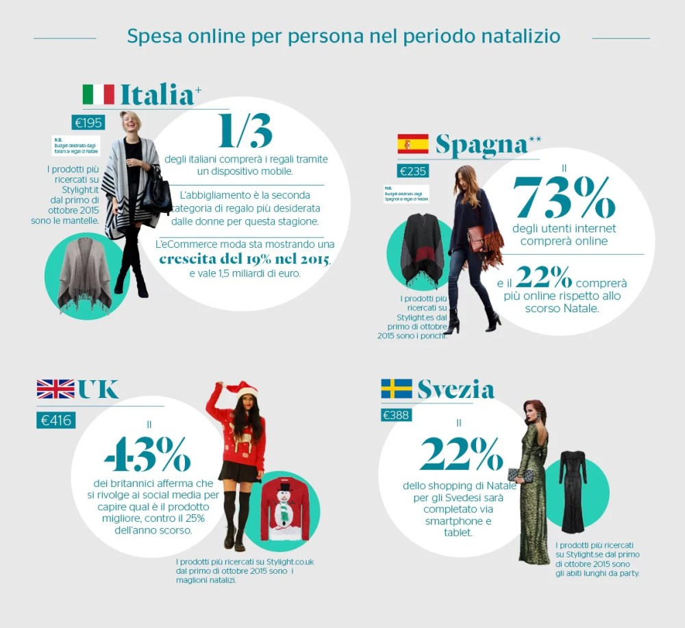 Natale 2015: previsioni shopping online