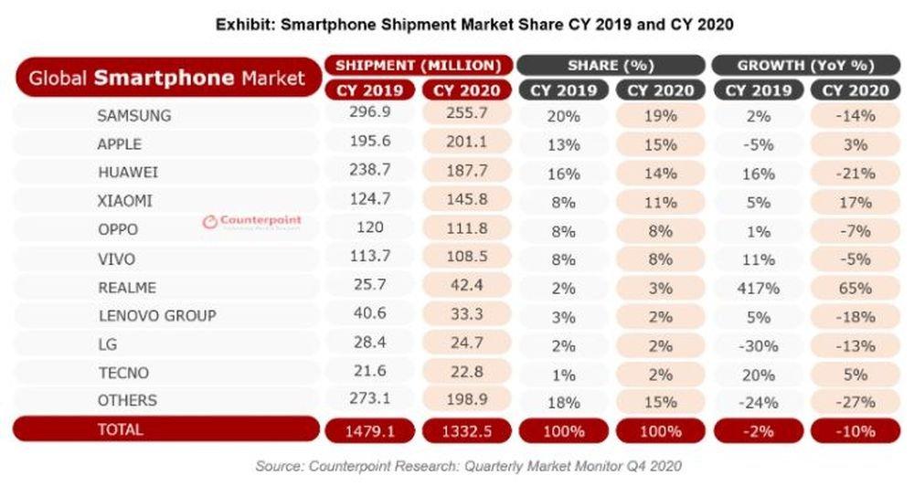 Expéditions mondiales de smartphones - 2020