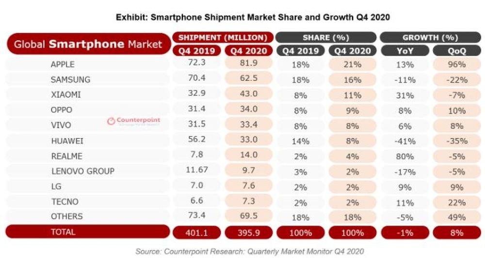 Expéditions mondiales de smartphones - T4 2020