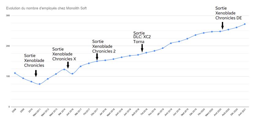 Nombre d'employé chez Monolith Soft