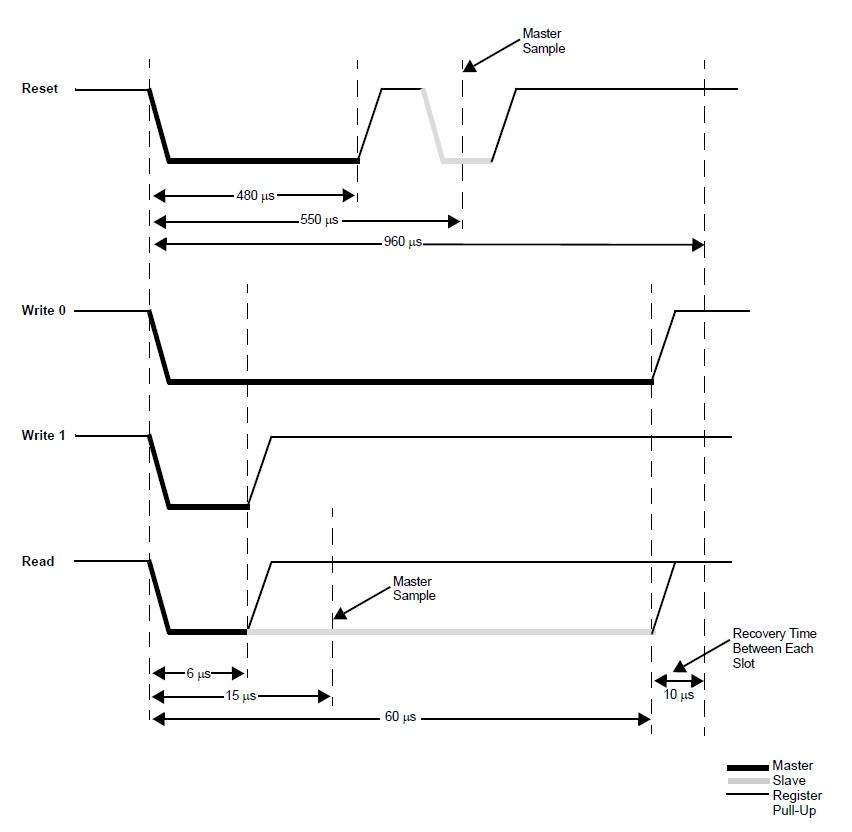 onewire_diagrama_formas_de_onda