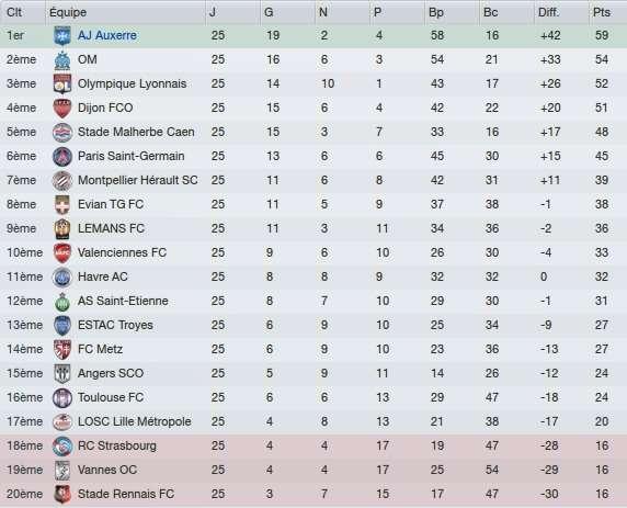 25e journée de Ligue 1