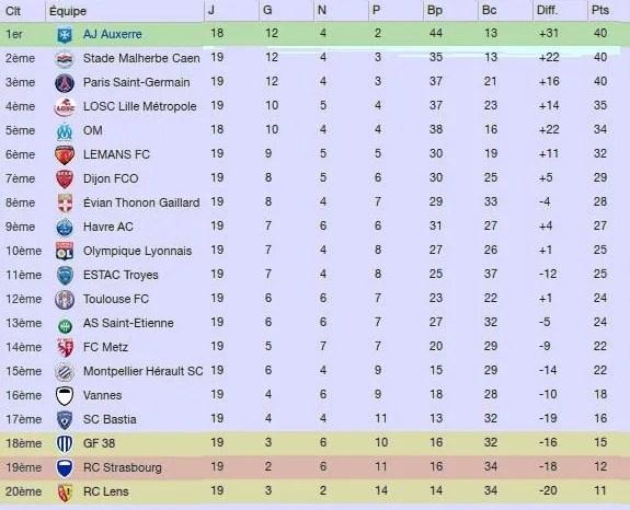 19e journée de Ligue 1 2022/2023