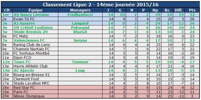 Classement 14e L2