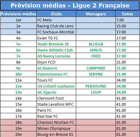 Prévision Médias L2 2015