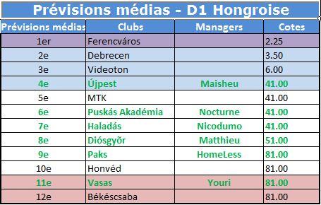 Prévisions medias D1 hongrie 2015