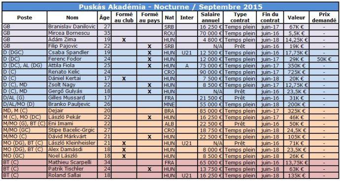 Puskas Academia EFECTIF SEPT 2015 Nocturne