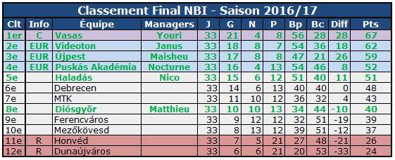 NBI Final 2017