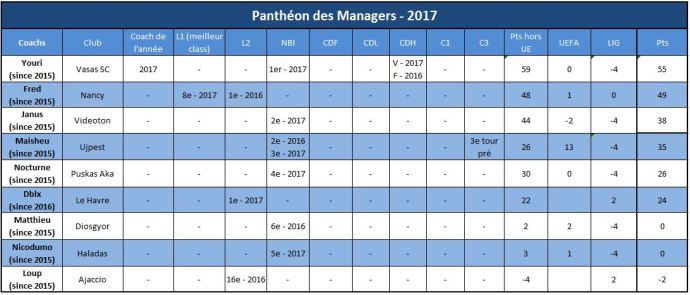 panthéon 2017