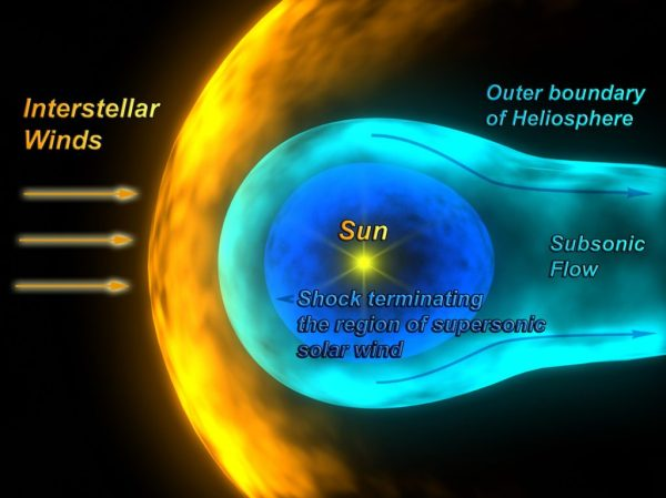 NASA Will Launch Probe to Study Heliosphere