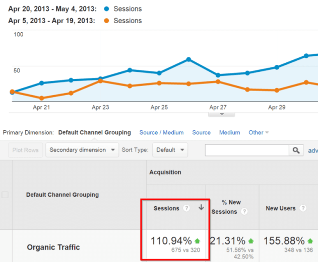 organic-traffic-increase-google-analytics-geek-guruji