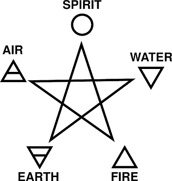 Symbols for witchcraft and meaning