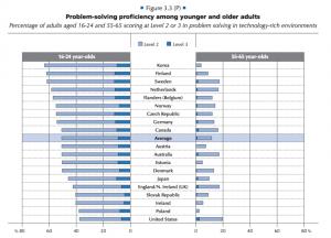 OECD Skills Report screenshot1