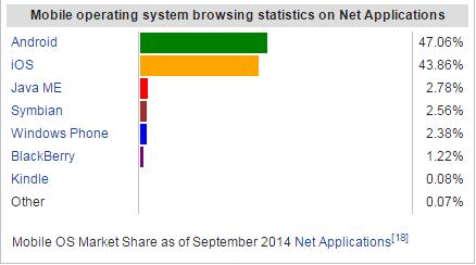 Phone OS Usage Statistics Sep 2014