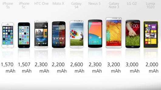 Modern Battery life (Image via GizMag