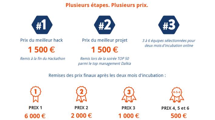 Hackathon eResident Dalkia - Prix
