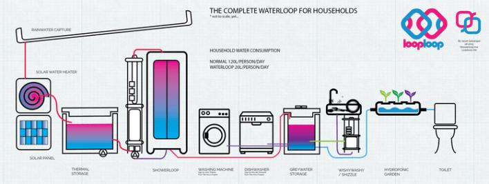complete-waterloop