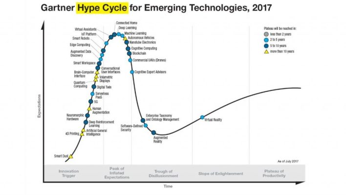 Emerging Technology Hype Cycle 2017
