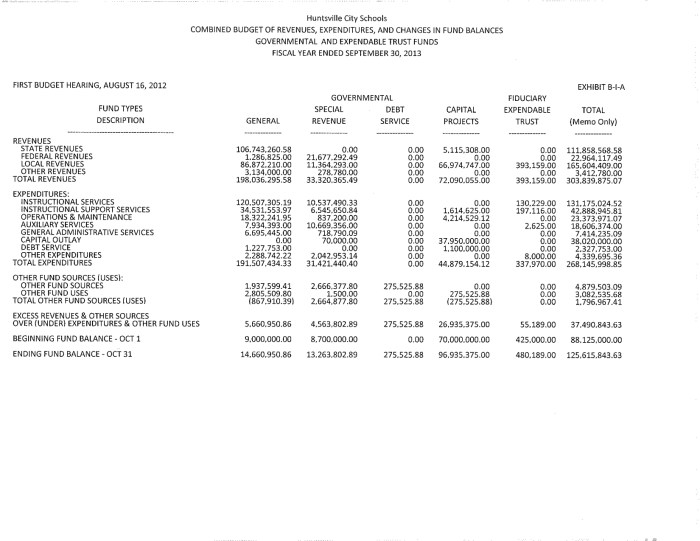 2012-2013 HCS Proposed Budget