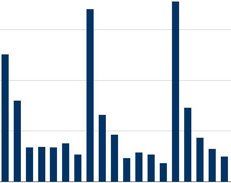 Stats - Graph