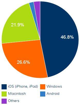 Stats - Platforms