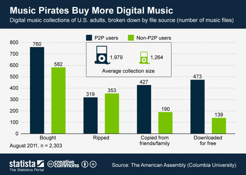 ChartOfTheDay_659_Digital_music_collection_of_U_S_adults_by_file_source_n