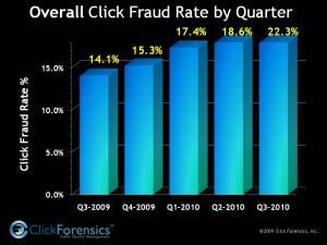 click-fraud-data-q3-2010