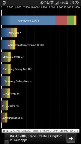Samsung Galaxy S5 - Quadrant - GeeksandCom