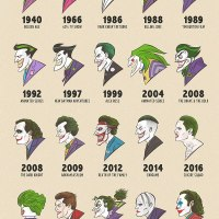 20 Illustrations of Jokers From 1940 to 2019