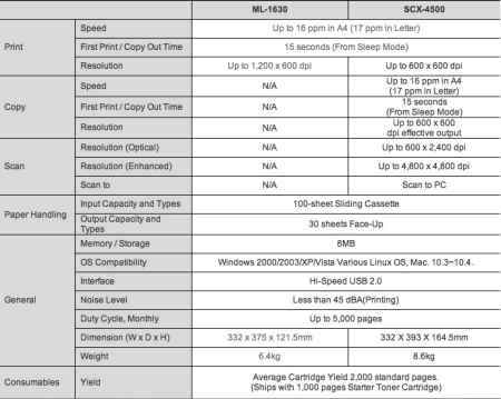 ML-1630 and SCX4500 Technical Specifications