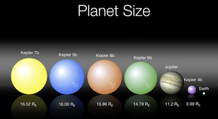 Planets discovered by Kepler