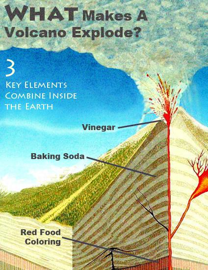 How Volcanos work