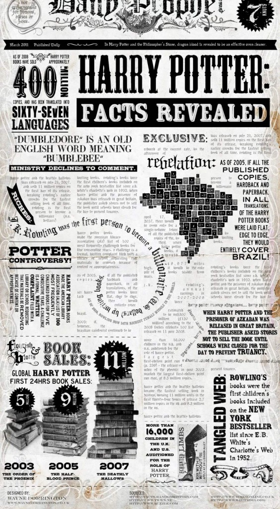 Harry Potter: Facts Revealed
